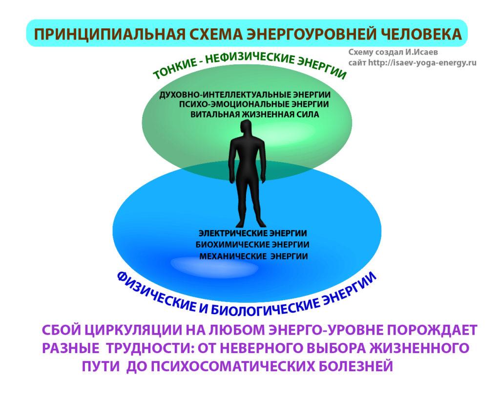 схема энергий- исцеление
