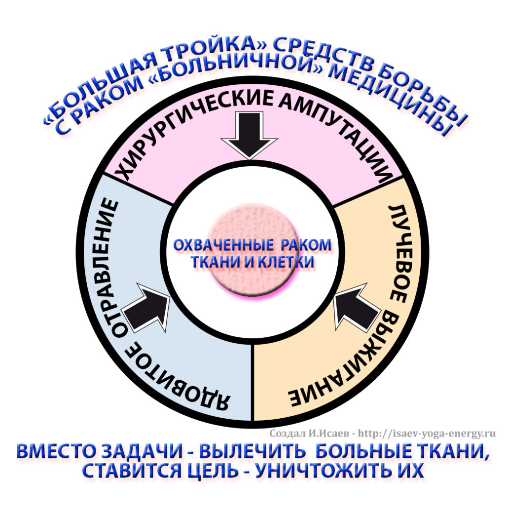 большая тройка онкологии