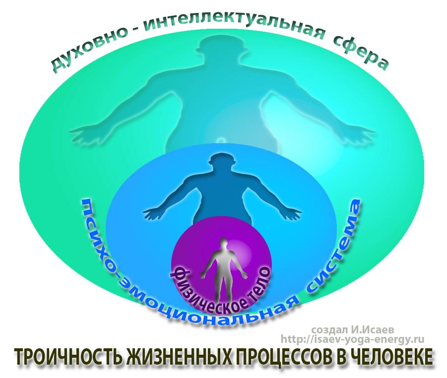 дух-душа-тело